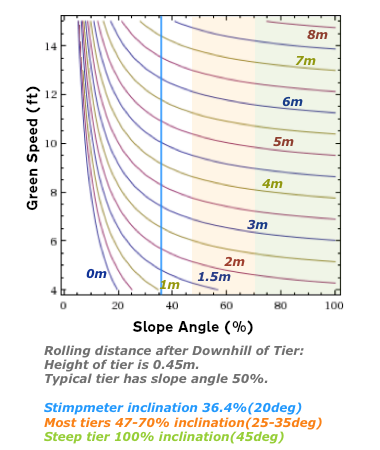 Rolling distance after Downhill of Tier